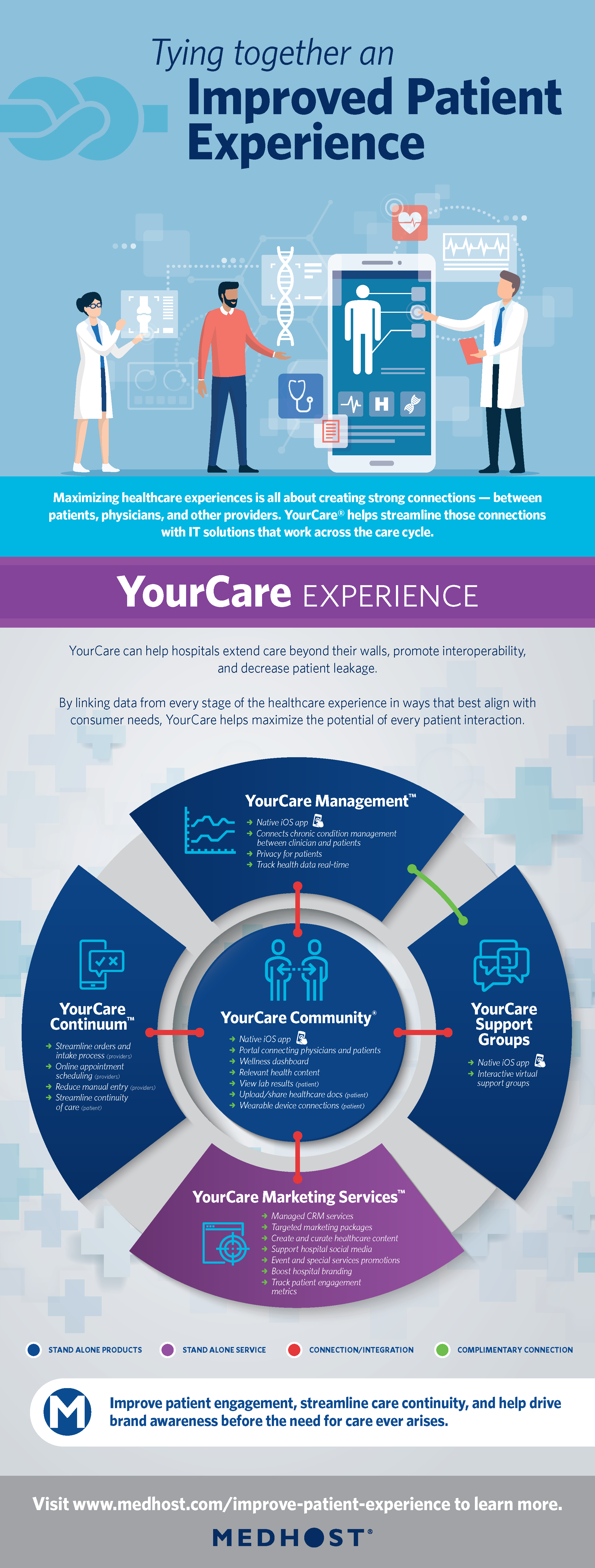 Infographic YourCare Improved Patient Experience